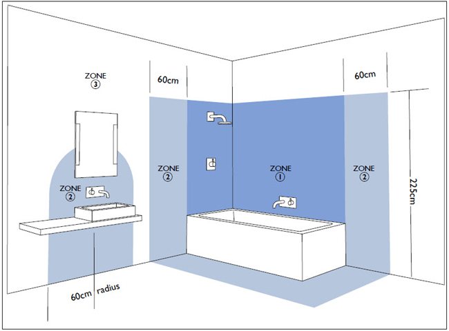 Bathroom lighting zones for Zone 0 bathroom lights